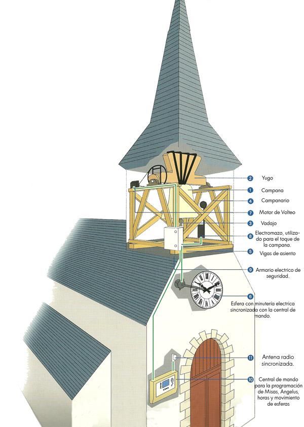 esquema-torre2